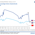 German Trust in America – the Trend (#OAG 12b)