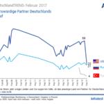 German Trust in America - the Trend (#OAG 12b)